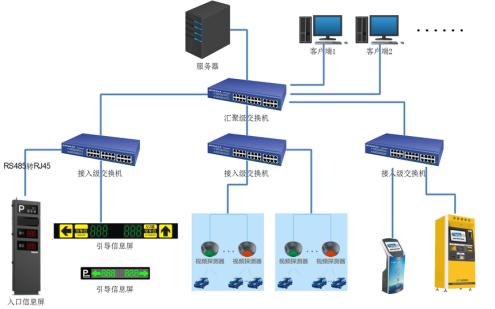 视频车位引导系统组成和应用方案